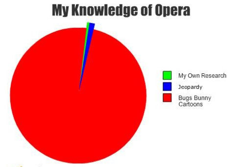 My Knowledge of Opera Pie Chart