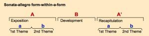 Sonata Form AB within ABA