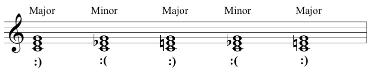 major vs minor The definition of major vs minor will involve a threshold for example, under 10 defective items per shift per machine is minor, and over this threshold is classed as major the threshold will reflect the value of the items and depends on the product, the process step, the type of defect, and how much loss the company is willing to absorb.
